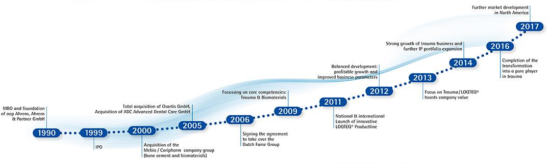 aap company history